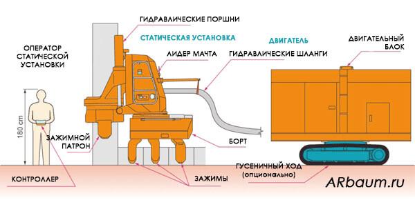 Процесс вдавливания шпунта Ларсена