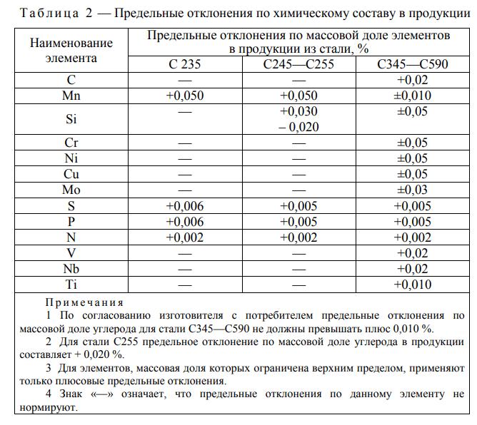 Таблица 2 ГОСТ 28882-88